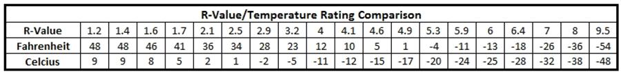 Соотношение R-value и температуры